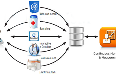 Pharma CRM helps in Salesforce Effectiveness