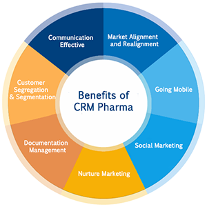 How Vision CRM can benefit Pharma industry?